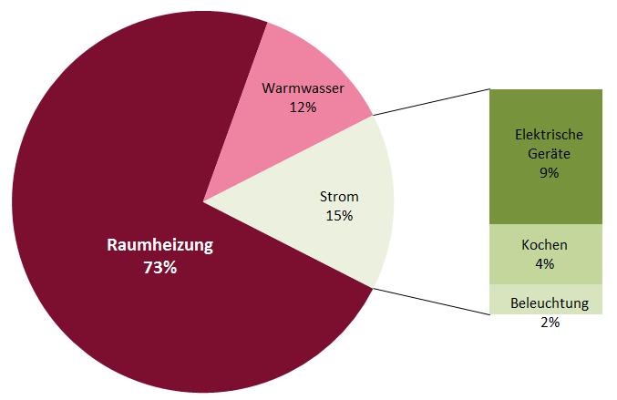 Energieverbrauch im Haushalt; Quelle: AG Energiealliamz