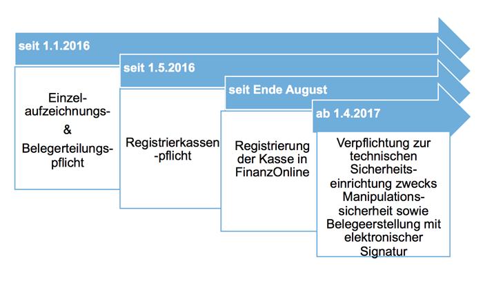 fotoregistrierkassenzeitplan2016-10-17-um-20-56-51