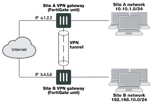 vpn grafik2